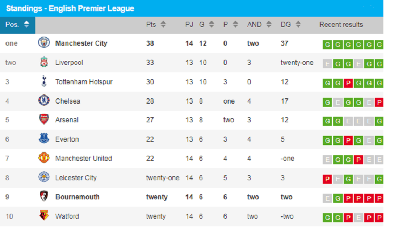 Standings of EPL